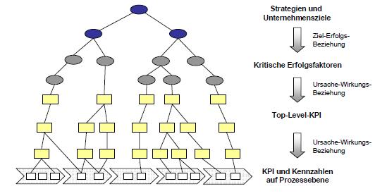 Ableitung KPIs