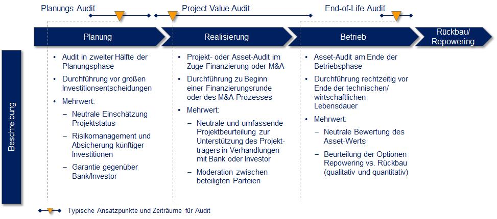Ansatzpunkte Projektaudit entlang Lebenszyklus EE-Assets