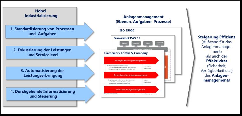 Hebel Industrialisierung Fontin & Company