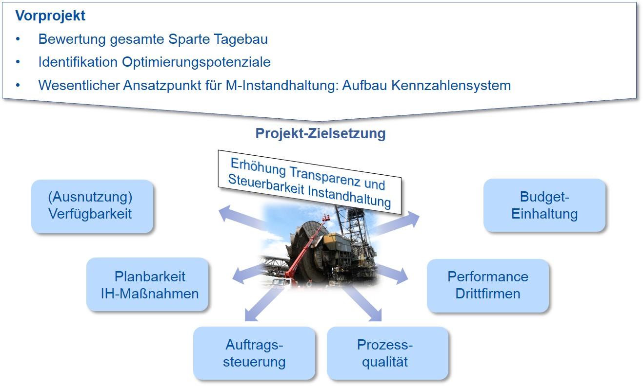 Ziele Steuerungssystem