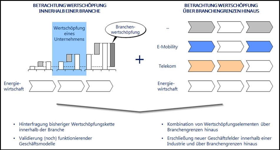identifikation neuer wertschpfungspotenziale - Wertschopfungskette Beispiel