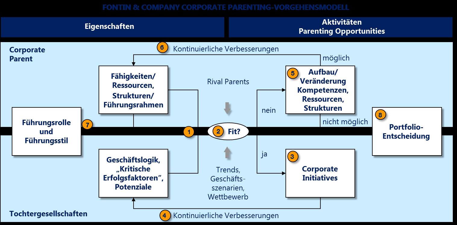 Vorgehensmodell Parenting